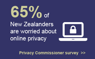 65% of New Zealanders are worried about online privacy. Privacy Commissioner Survey.