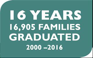 16 Years: 16,905 families graduated. 2000-2016 Computers in Homes, Rorohiko I roto ngā Kāinga