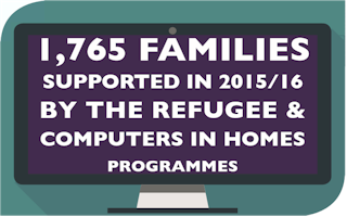 1,765 Families supported in 2015/16 by the Refugee and Computers in Homes programmes