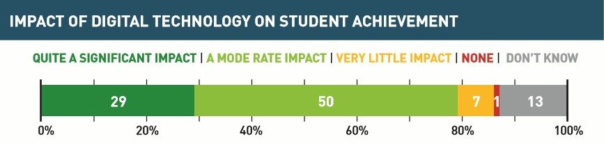 Eight-in-ten principals rating the impact of digital technologies raising student achievement as being moderate (half of all principals) or quite significant (three-in-ten).