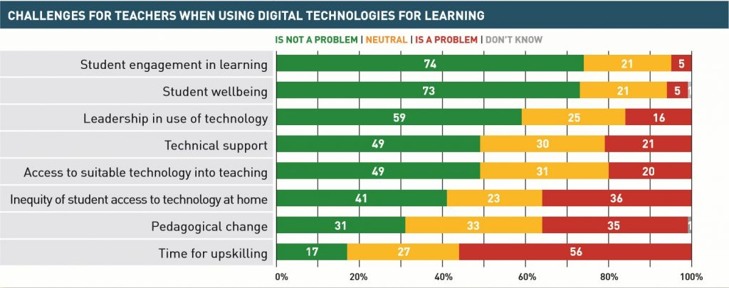 Most frequent problems that teachers face when using digital technologies for learning were: Time for upskilling (rated as 4 or 5 by 56 percent of principals) Inequality of student access to technology at home (36 percent) Pedagogical change (35 percent). On the other hand, the issues that were most frequently cited as not being a problem for teachers were: Student engagement in learning (rated as 1 or 2 by 74 percent of principals) Student wellbeing (73 percent) , Leadership in use of technology (59 percent).