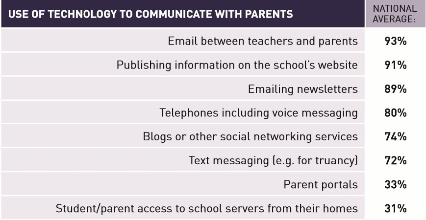 School communicates with the wider community/whānau by: Emails between teachers and parents (93 percent) Publishing information on the school's website (91 percent) Newsletters by email (89 percent) Telephone contact, including voice messaging (80 percent).