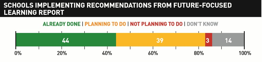 Of respondents aware of the Future-focused report, 44 percent had implemented some or all of the recommendation, and 39 percent were planning to do so.
