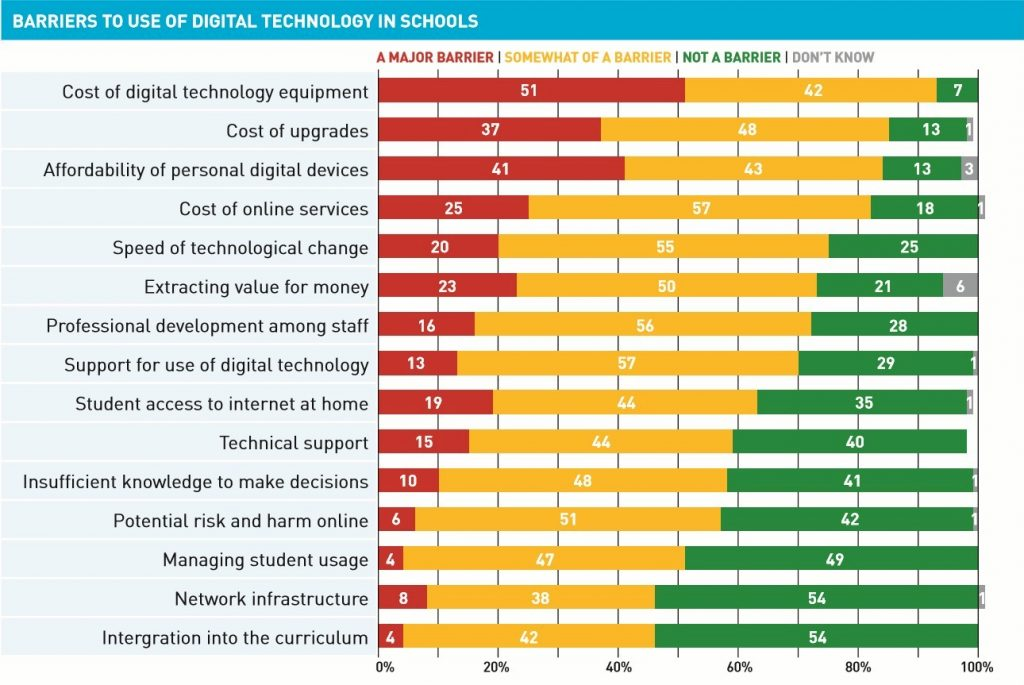 "Barriers to the use of digital technologies: Principals were presented a list of potential barriers to the use of digital technologies and asked to rate each as to whether it was ""not a barrier"", ""somewhat of a barrier"" or ""a major barrier (Figure 28 and Table 30). Below is the list of the barriers frequently identified by principals. Where possible the 2014 survey results are also provided.  Cost of digital technology equipment (identified by 93 percent of principals as a major barrier or somewhat of a barrier for their school, which is unchanged from 95 percent of principals in 2014)  Cost of upgrades (85 percent, significantly less than 92 percent in 2014)  Affordability of personal digital devices for parents (84 percent)  Cost of online services (82 percent, identical to 82 percent in 2014)  Speed of technological change (75 percent, significantly less than 82 percent in 2014)  Extracting value for money (73 percent, unchanged from 77 percent in 2014)  Professional development of staff (72 percent, significantly less than 80 percent in 2014)  Parent support for use of digital technologies (70 percent). In contrast, approximately half of all principals identified the following issues as not being a barrier for their school to uptake and use new digital technologies:  Integration into the curriculum (identified as not being a barrier by 54 percent of principals, identical to 54 percent of principals in 2014)  Network infrastructure (54 percent, significantly more than 39 percent in 2014)  Managing student usage of such technologies (49 percent, not significantly different from 55 percent in 2014)."