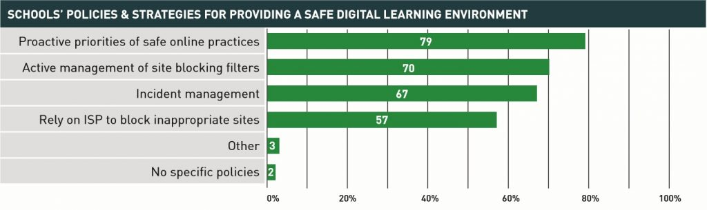 Principals were asked what policies their school has for providing a safe digital learning environment. Principals reported that their school sets proactive priorities for safe online practices (79 percent), active management of site blocking filters (70 percent) and incident management (67 percent). Over half of schools rely on their internet service provider (ISP) to block inappropriate sites (57 percent).
