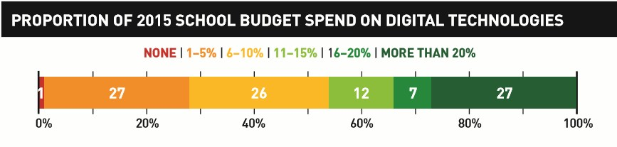 More than one quarter of principals who were able to make an estimate (27 percent) reported spending more than 20 percent of the budget on hardware, leases, equipment and technical support. In contrast, similar proportions reported spending just one to five percent (27 percent) or six to ten percent (26 percent) of their budget on such expenditures.