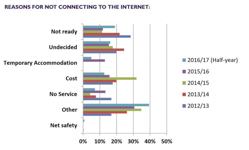Bar grpah showing Reasons for not connecting to the internet 2012 to 2016: cost has come down to 12%, No Service to 8%, while Not Ready and Undecided are both around 17%; and Other has brown to nearly 40%