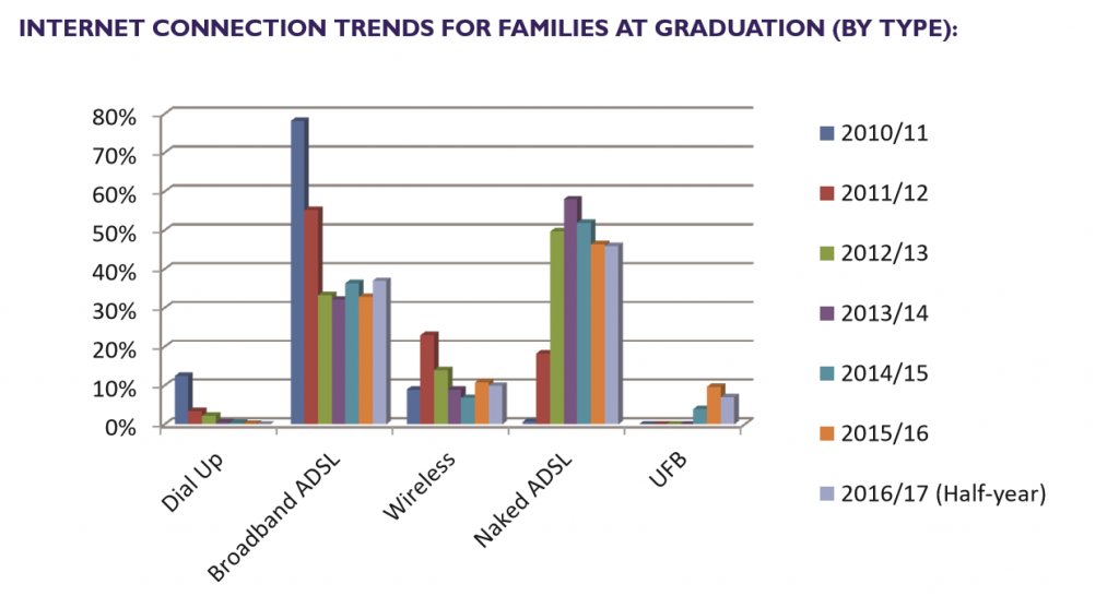 Bar graph of Internet Connection Trends for families at graduation from 2010 to 2016, by type. Shows dialup dropped away to nothing, broadband ADSL dropped from nearly 80% to about 35%, replaced by Naked ADSL growing from 0 to about 45%; wireless dropping from 20% to about 10% and UFB hovering under 10% :