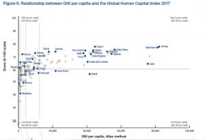 Global Human Capital Report 2017 - GNI extract showing NZ is high on index, but lags behind the top group in Gross National Income per capita