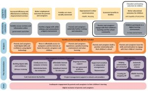 Investment Logic Model showing linkage between Digital Inclusion interventions and long-term outcomes