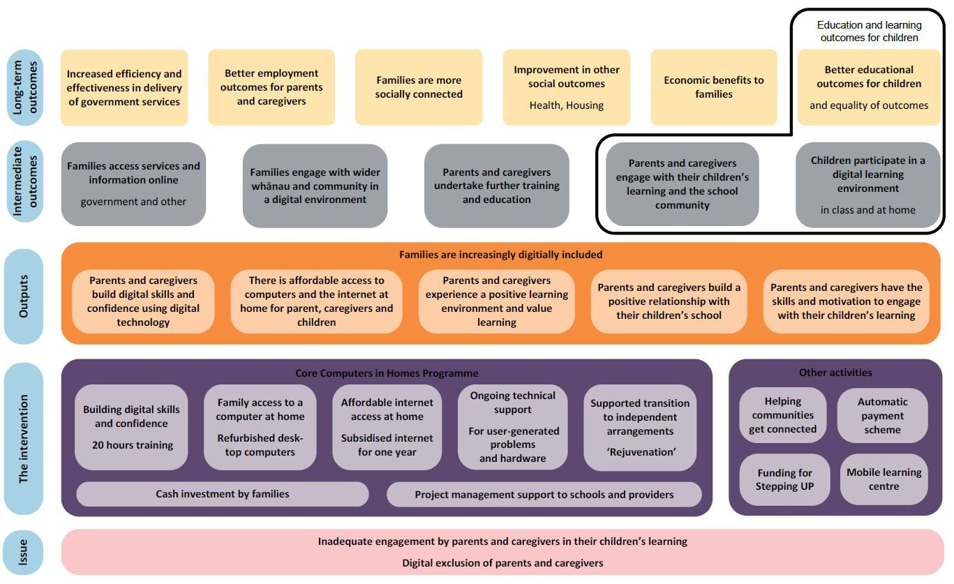 Investment Logic Model showing linkage between Digital Inclusion interventions and ong term outcomes